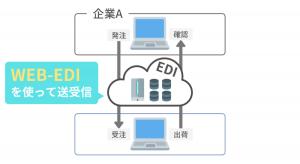 Web-EDIの仕組み